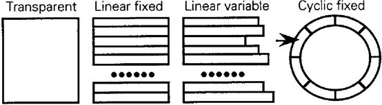四类基本文件的存储结构图