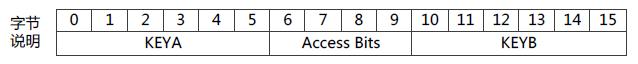 控制段的存储格式