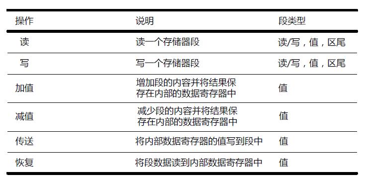存储器操作类型