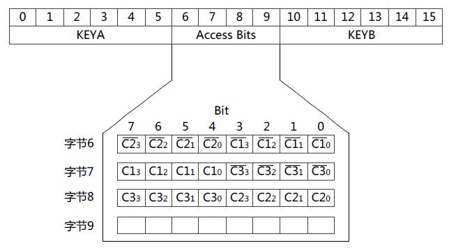 访问位存储格式